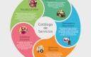 Catálogo de Servicios de TI